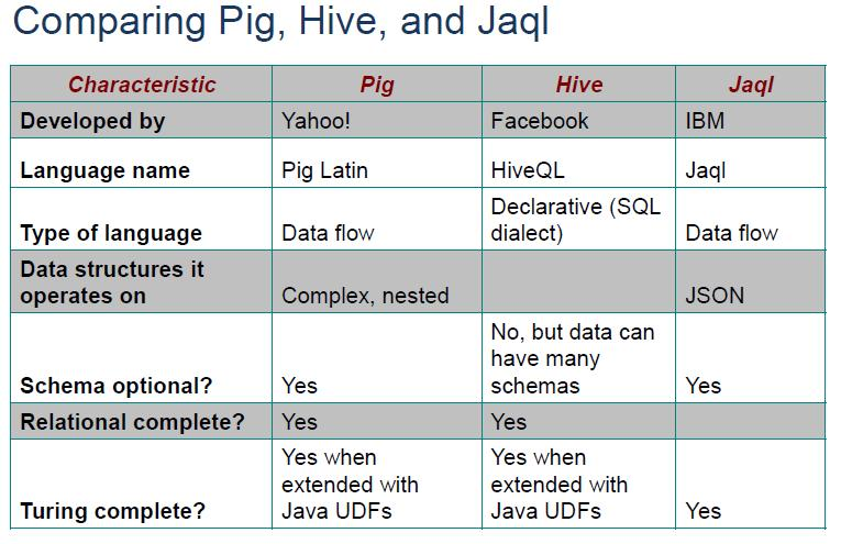 Pig, Hive and Jaql