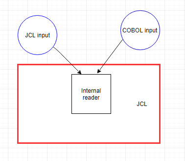 Internal Reader – COBOL and JCL – Srinimf