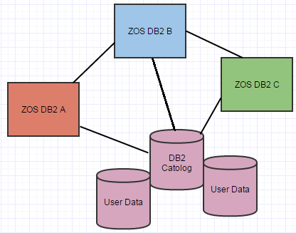 DB2-Data Sharing