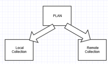 DB2- Local and Remote Collections under a Plan