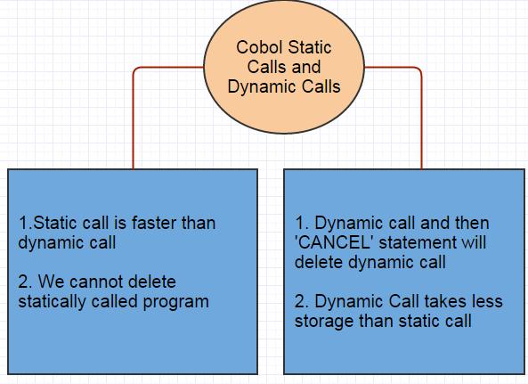 Cobol Static and dynamic calls