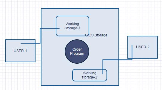 CICS-Multithreading