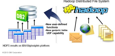 DB2v11 with Hadoop