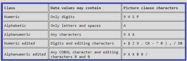 Numeric, Numeric Edited,  Alphabetic , Alphanumeric and Alphanumeric edited Charecters