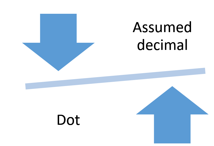COBOL: Assumed Decimal Vs Dot