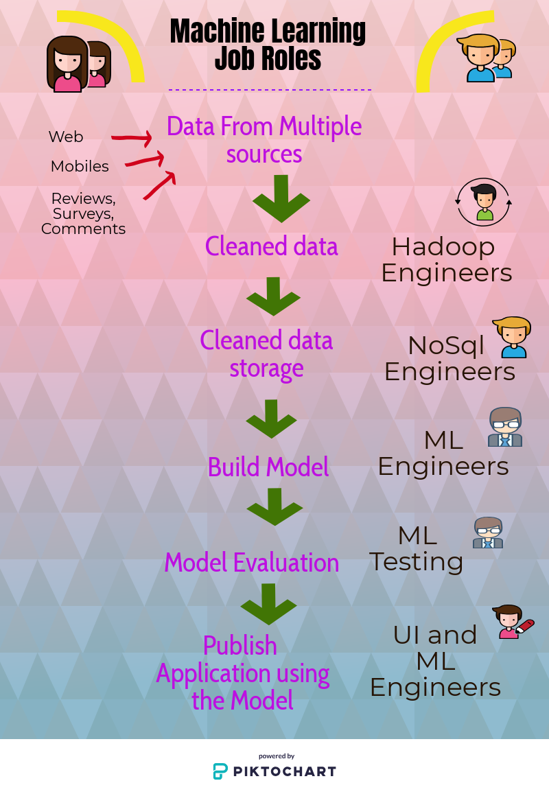 Roles you need to understand in machine learning jobs.