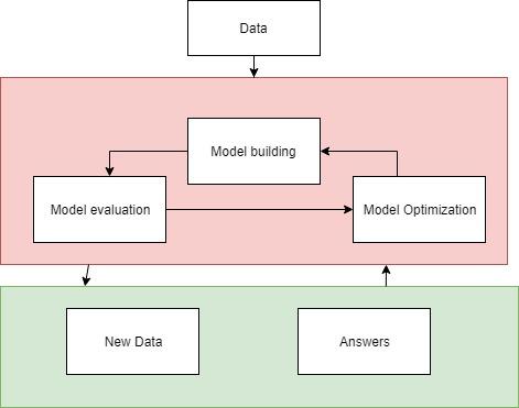 ML Modelling