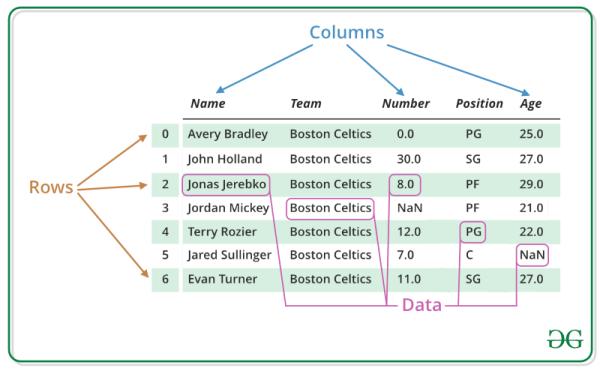 DataFrame example