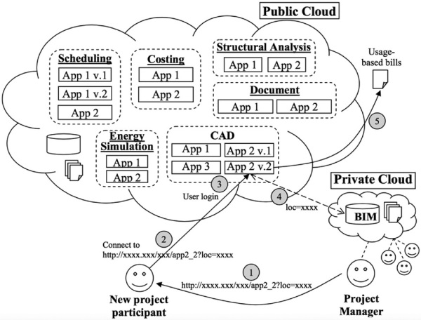 cloud computing flowchart