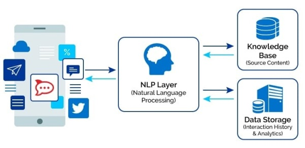 NLP Processing applications