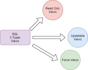3 Types of SQL Views