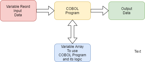 flowchart for dynamic array
