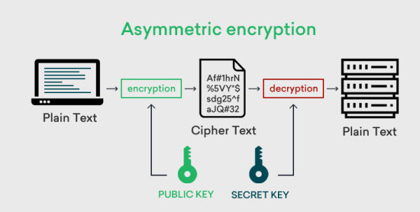 Asymmetric Encryption.
