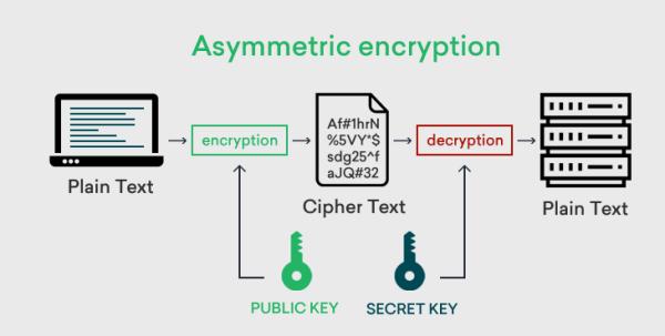 Asymmetric Encryption.