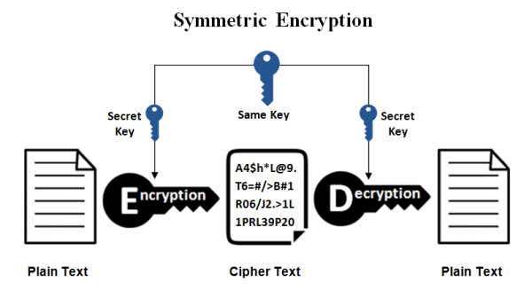 Symmetric Encryption.