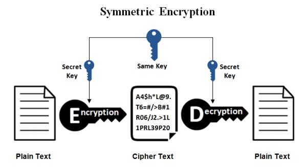 Symmetric Encryption.
