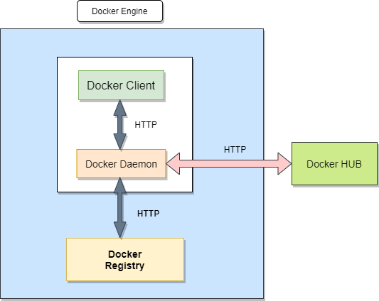 4 Components of Docker Engine Architecture