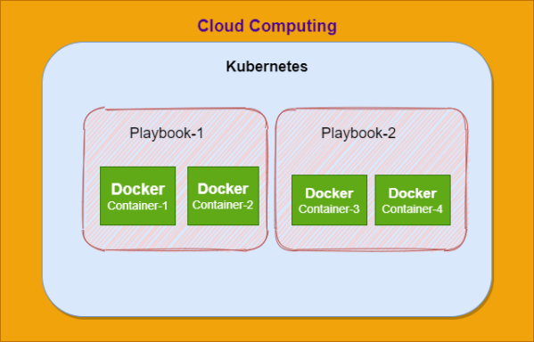 Cloud, Kubernetes and Docker