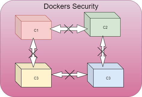 Docker Security.