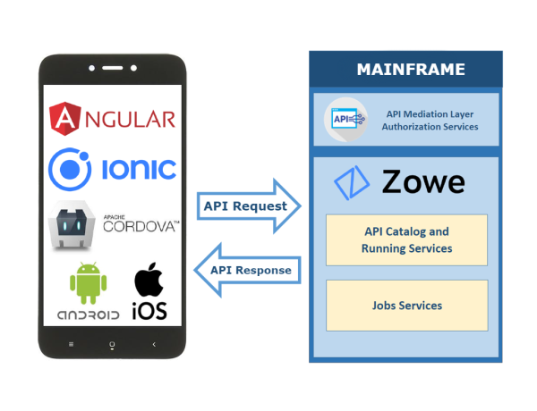 Mainframe with mobile apps