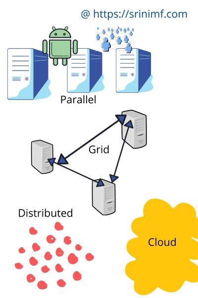 Parallel Vs. Grid Vs. Distributed Vs. Cloud Computing