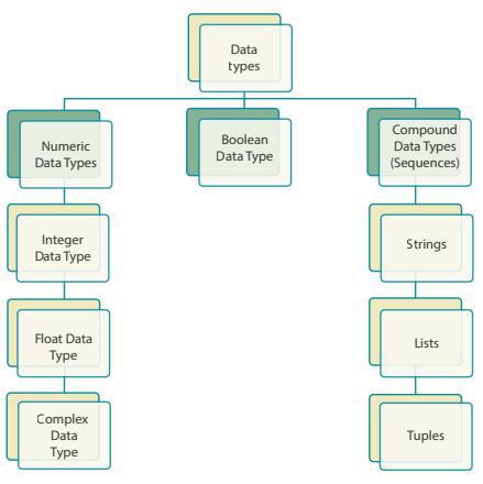 Python Data types
