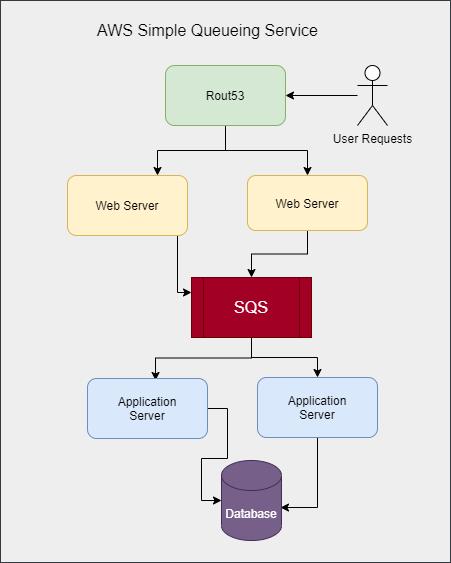 AWS SQS Architecture