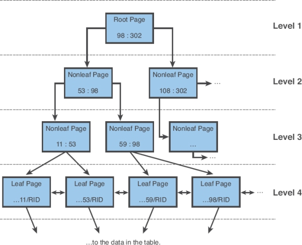 DB2: How to Understand B-Tree Structure of Index