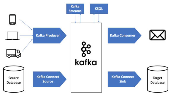 What are the different APIs in Kafka - Kafka interview questions for experienced professionals