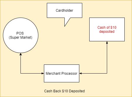 Cashback transaction