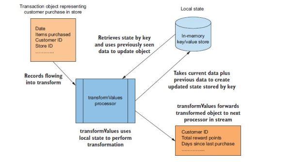 How to Work With Kafka Stream API