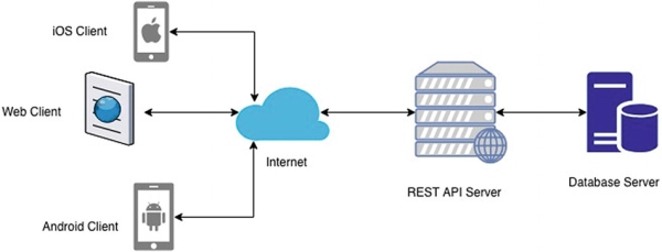 RESTful Vs Web Services Useful Beginner to Experienced