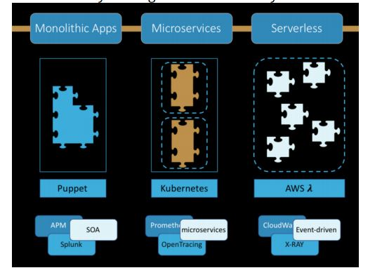 Technologies for micro-services
