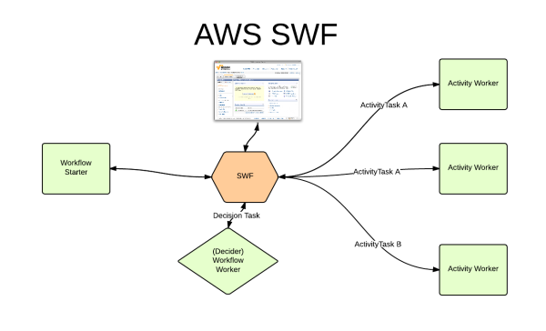 AWS SWF Service: Here are 13 Tricky Interview Questions